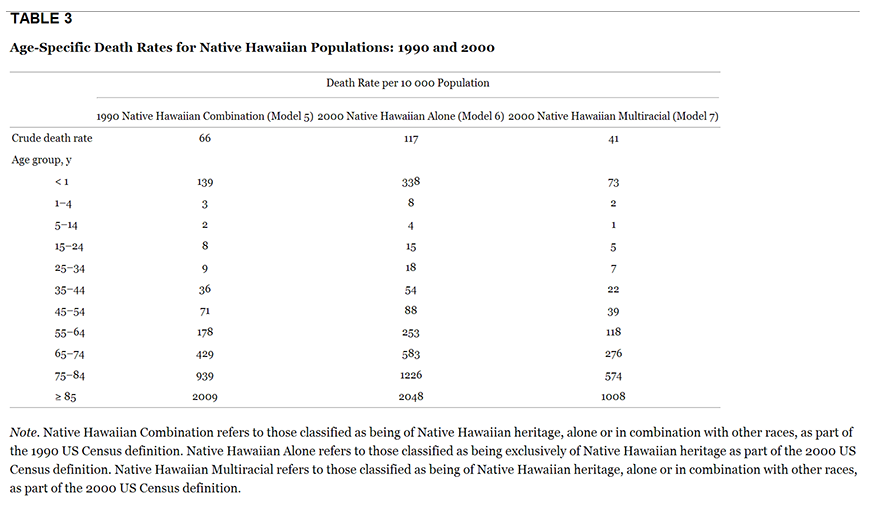 View Table of Mortality Patterns