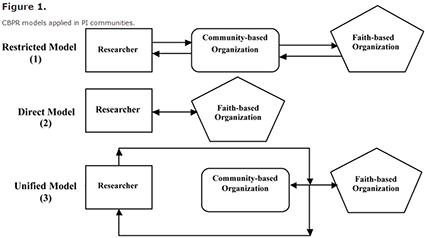 CBPR model applied in PI communities